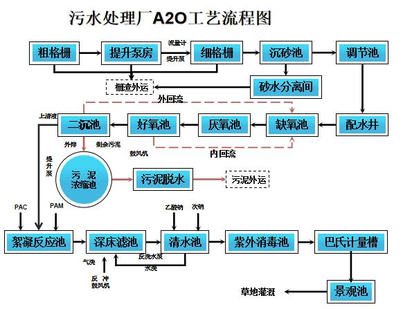 A2O水处理工艺详解