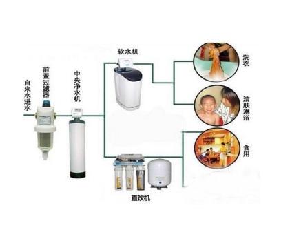 超过75%家庭净水器滤芯更换不规范