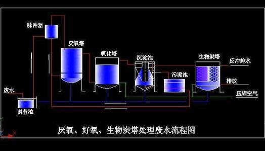 低C/N比废水生物脱氮技术汇总!